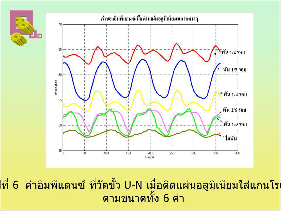 รูปที่ 6 ค่าอิมพีแดนซ์ ที่วัดขั้ว U-N เมื่อติดแผ่นอลูมิเนียมใส่แกนโรเตอร์