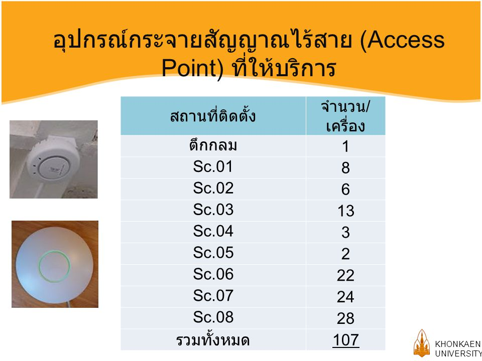 อุปกรณ์กระจายสัญญาณไร้สาย (Access Point) ที่ให้บริการ