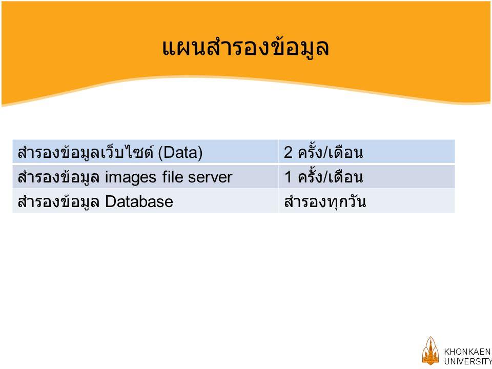 แผนสำรองข้อมูล สำรองข้อมูลเว็บไซต์ (Data) 2 ครั้ง/เดือน
