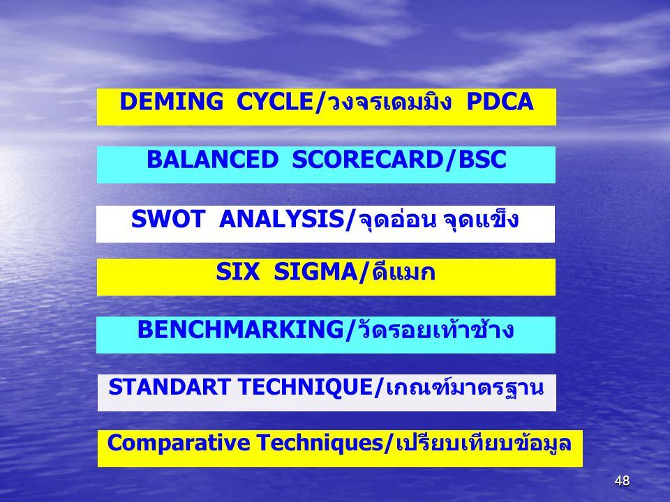 DEMING CYCLE/วงจรเดมมิง PDCA