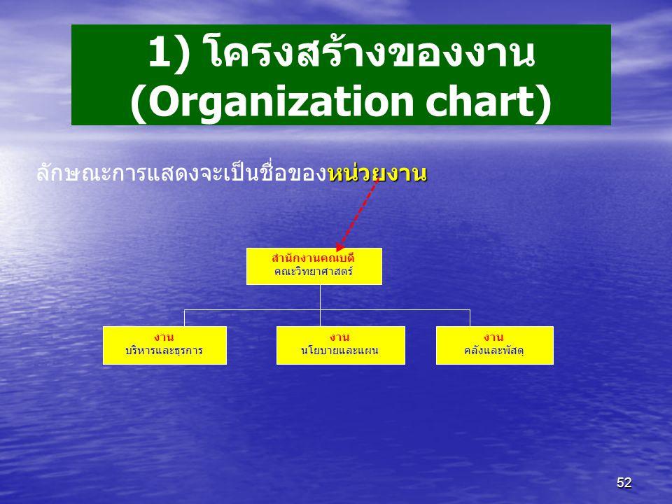 1) โครงสร้างของงาน (Organization chart)