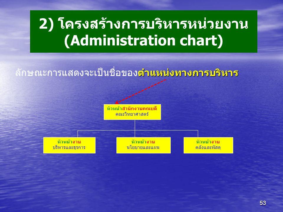 2) โครงสร้างการบริหารหน่วยงาน (Administration chart)