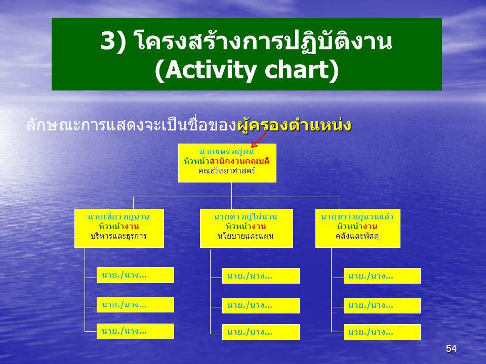 3) โครงสร้างการปฏิบัติงาน (Activity chart)