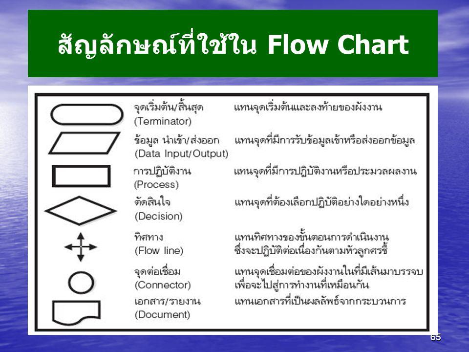 สัญลักษณ์ที่ใช้ใน Flow Chart