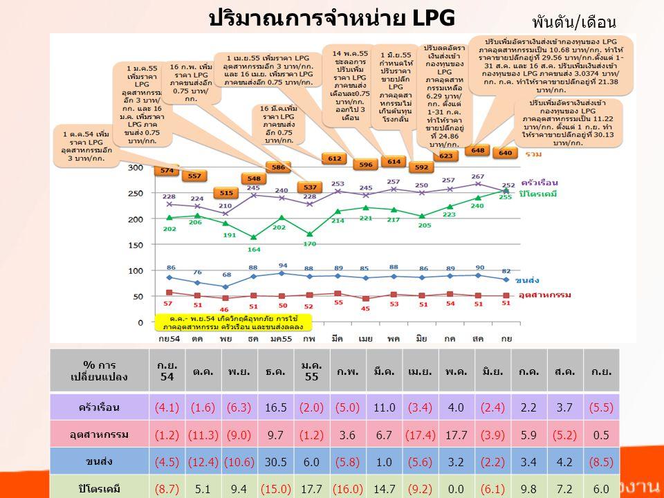 ปริมาณการจำหน่าย LPG พันตัน/เดือน (4.1) (1.6) (6.3) 16.5 (2.0) (5.0)