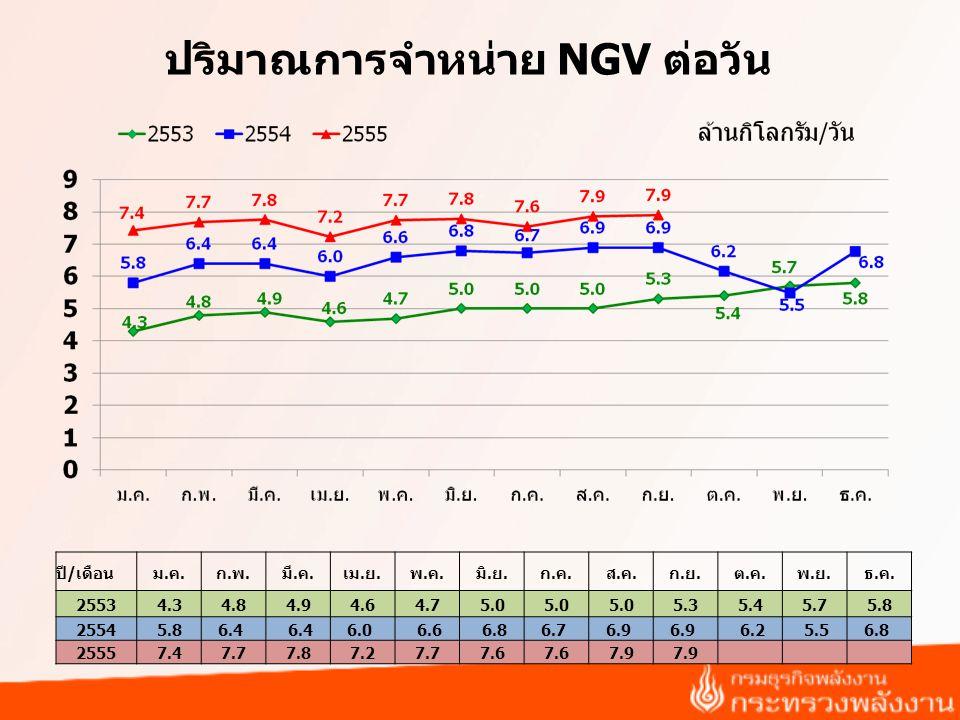 ปริมาณการจำหน่าย NGV ต่อวัน
