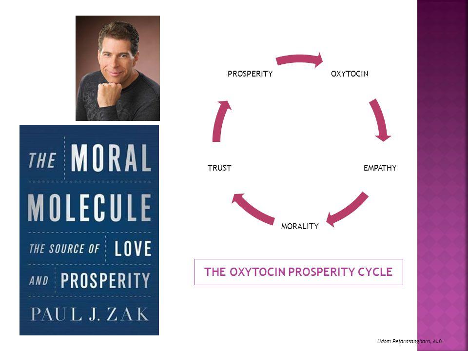THE OXYTOCIN PROSPERITY CYCLE