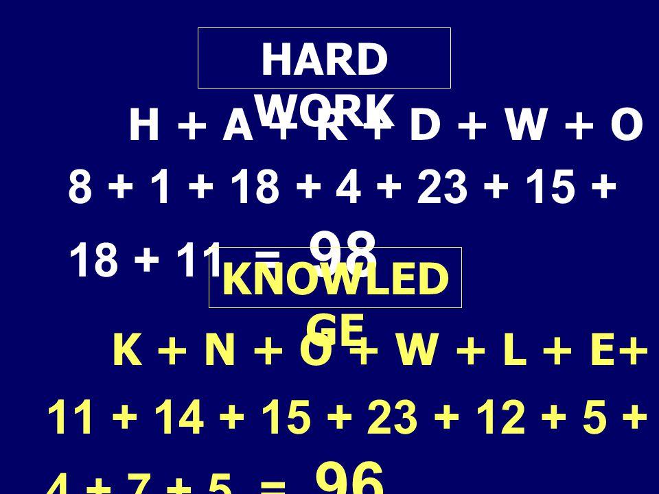 HARD WORK H + A + R + D + W + O + R + K = 8 + 1 + 18 + 4 + 23 + 15 + 18 + 11 = 98. KNOWLEDGE. K + N + O + W + L + E+ D + G + E =