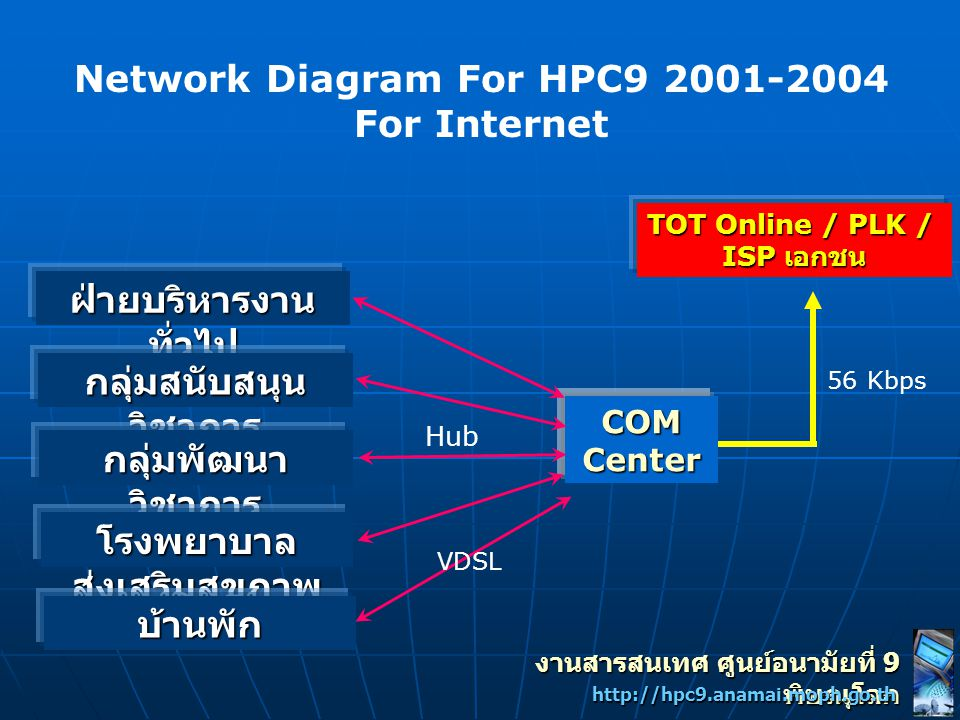 Network Diagram For HPC9 2001-2004