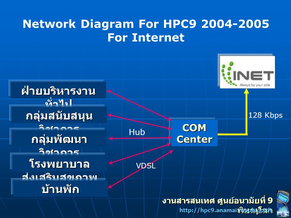 Network Diagram For HPC9 2004-2005