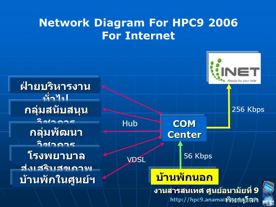 Network Diagram For HPC9 2006 For Internet