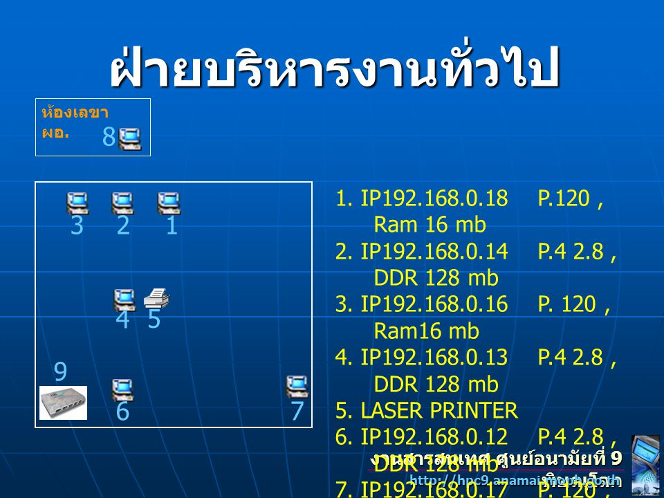 ฝ่ายบริหารงานทั่วไป ห้องเลขา ผอ. 8. 1. IP192.168.0.18 P.120 , Ram 16 mb. 2. IP192.168.0.14 P.4 2.8 , DDR 128 mb.
