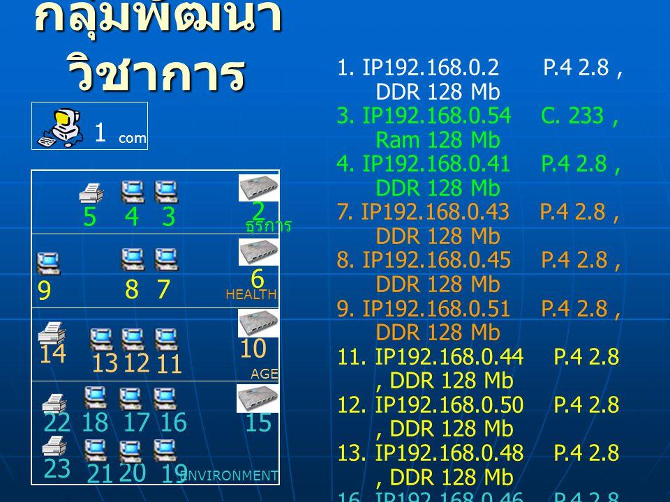 กลุ่มพัฒนาวิชาการ 1. IP192.168.0.2 P.4 2.8 , DDR 128 Mb. 3. IP192.168.0.54 C. 233 , Ram 128 Mb.