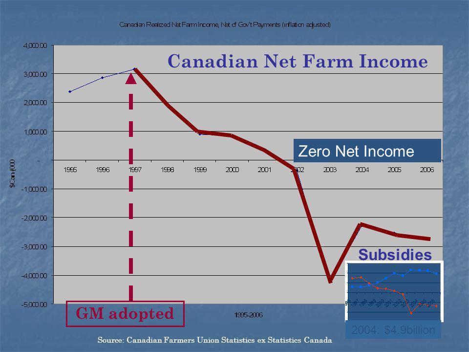 Canadian Net Farm Income
