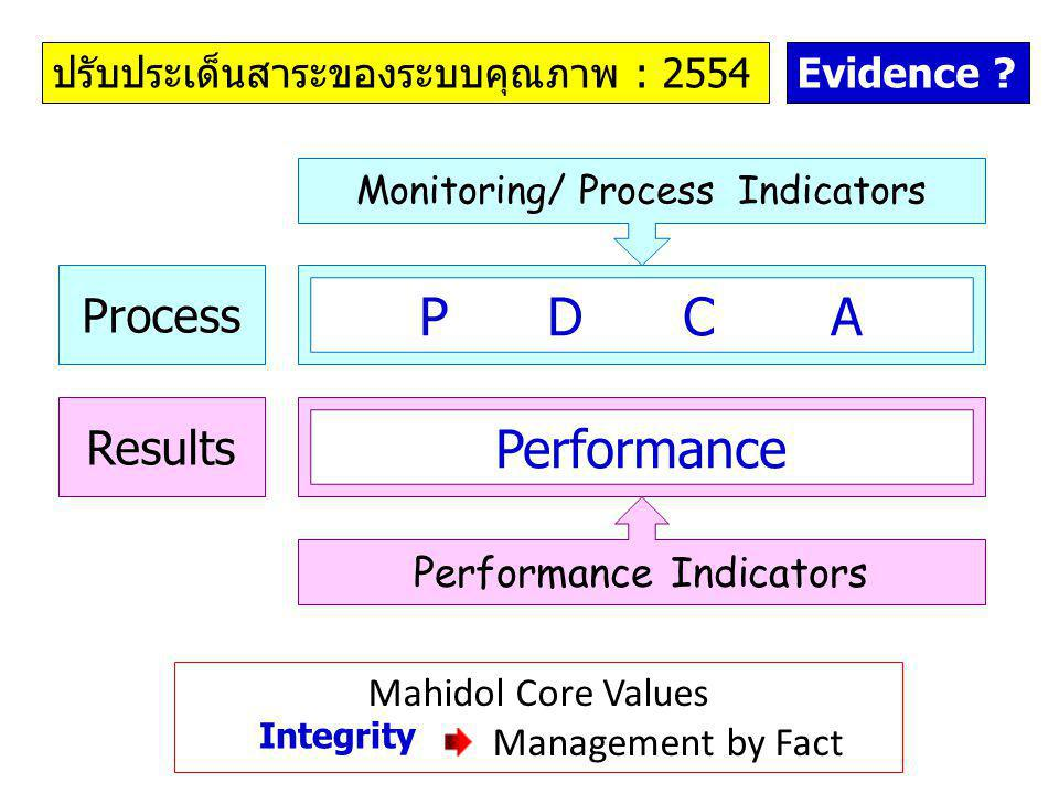 P D C A Performance Process Results