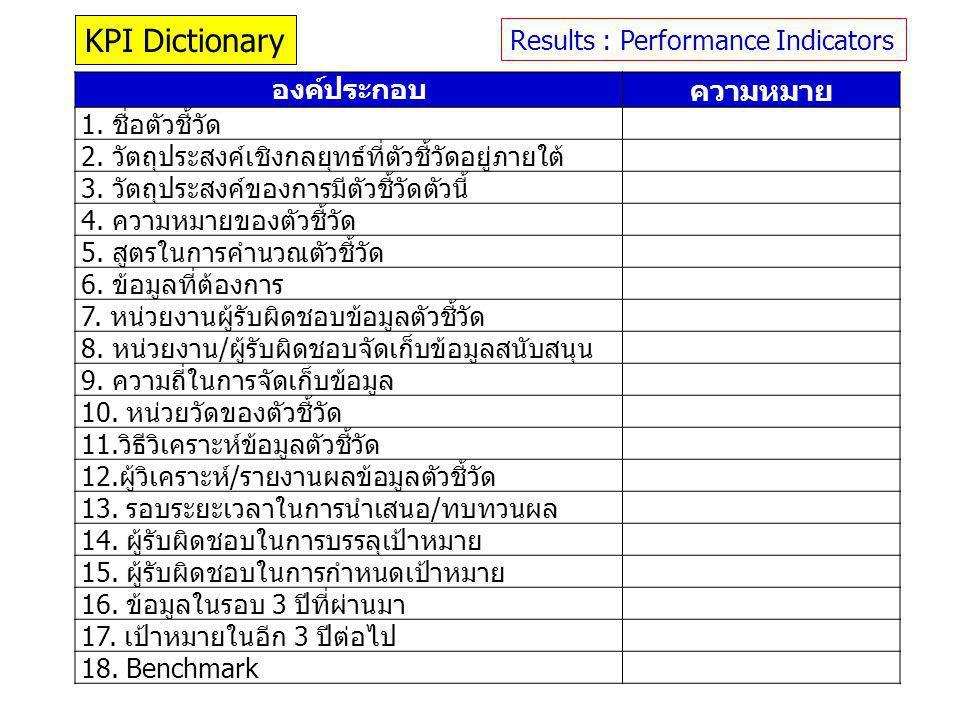 KPI Dictionary ความหมาย องค์ประกอบ Results : Performance Indicators