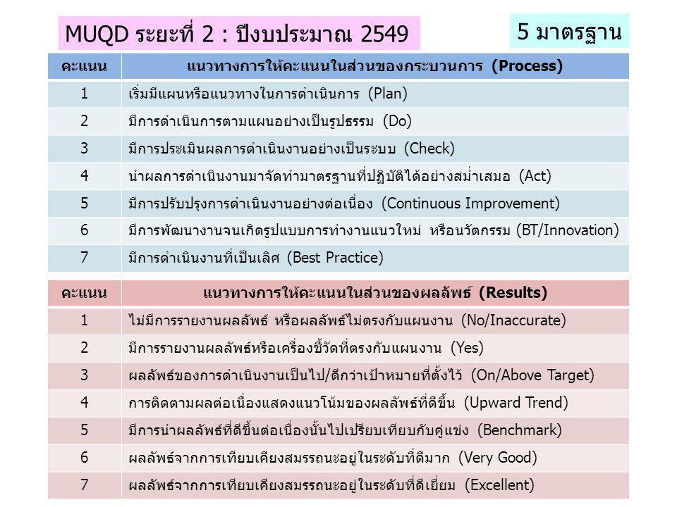MUQD ระยะที่ 2 : ปีงบประมาณ 2549 5 มาตรฐาน