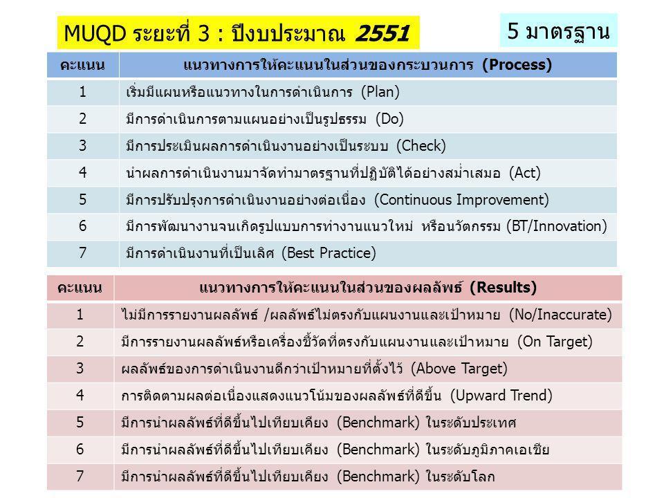 MUQD ระยะที่ 3 : ปีงบประมาณ 2551 5 มาตรฐาน