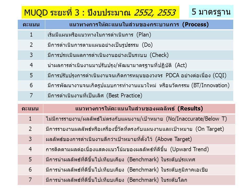 MUQD ระยะที่ 3 : ปีงบประมาณ 2552, 2553 5 มาตรฐาน