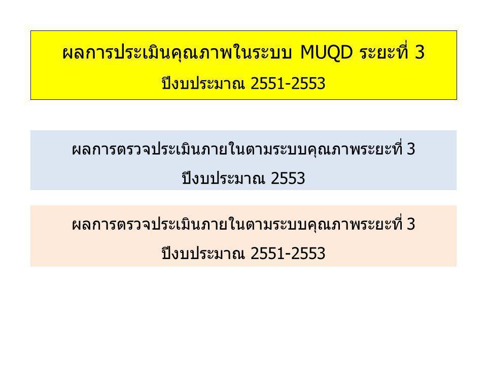 ผลการประเมินคุณภาพในระบบ MUQD ระยะที่ 3