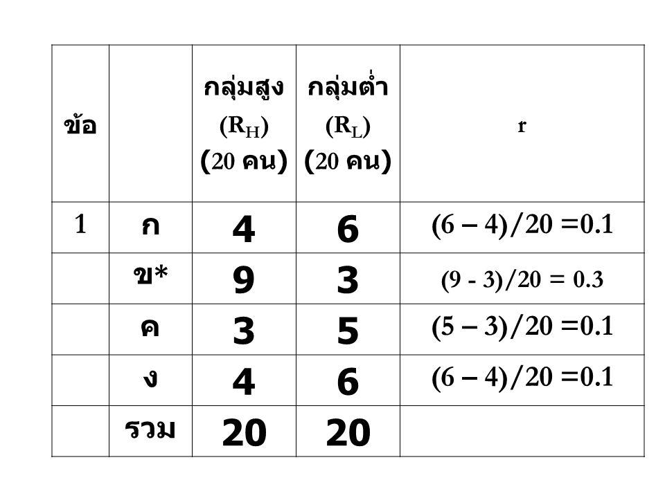 4 6 9 3 5 20 1 ก (6 – 4)/20 =0.1 ข* ค (5 – 3)/20 =0.1 ง รวม ข้อ