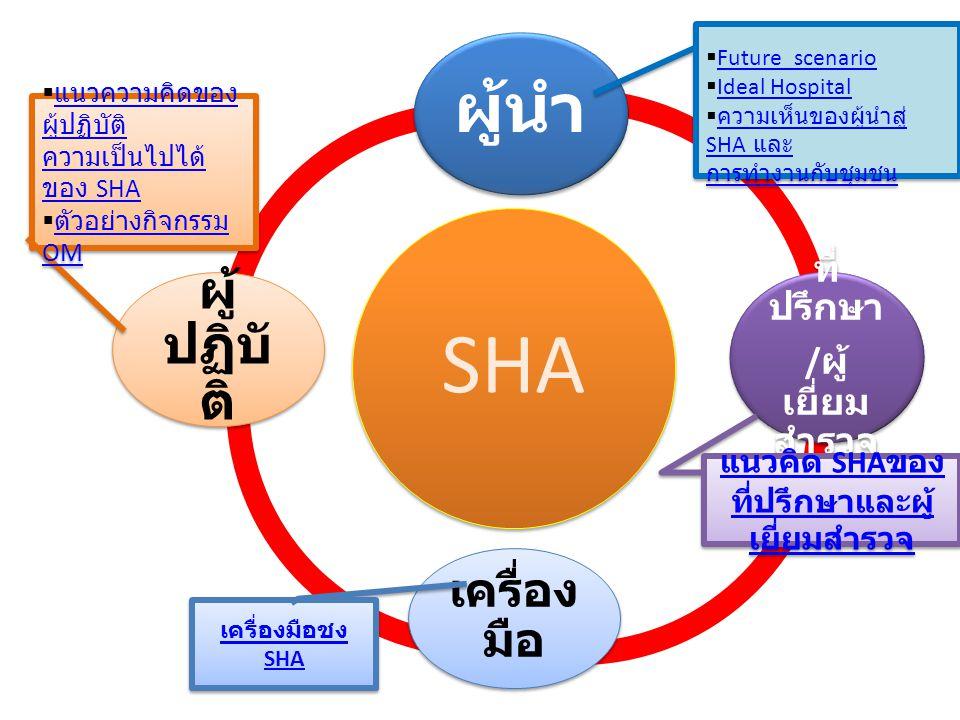 แนวคิด SHAของที่ปรึกษาและผู้เยี่ยมสำรวจ