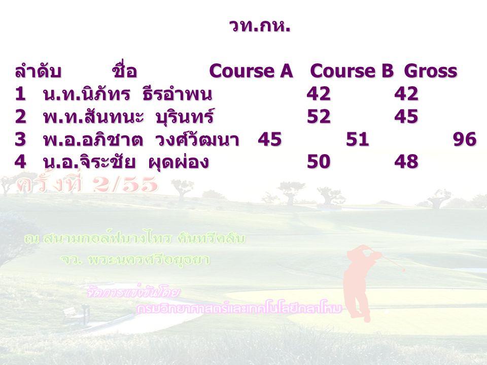 วท.กห. ลำดับ ชื่อ Course A Course B Gross HC netscore. น.ท.นิภัทร ธีรอำพน 42 42 84 12 72.