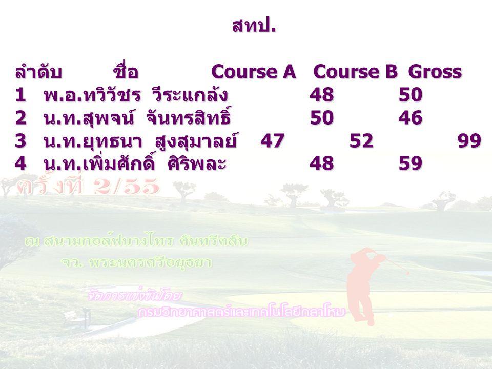 สทป. ลำดับ ชื่อ Course A Course B Gross HC netscore. พ.อ.ทวิวัชร วีระแกล้ง 48 50 98 26 72.