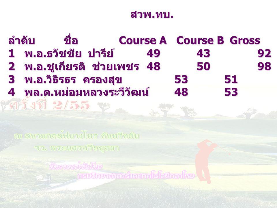 สวพ.ทบ. ลำดับ ชื่อ Course A Course B Gross HC netscore. พ.อ.ธวัชชัย ปารีย์ 49 43 92 17 75.