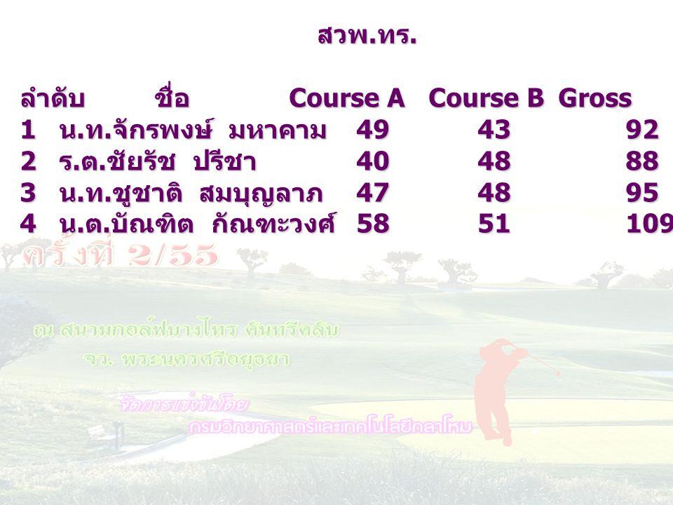 สวพ.ทร. ลำดับ ชื่อ Course A Course B Gross HC netscore. น.ท.จักรพงษ์ มหาคาม 49 43 92 19 73.