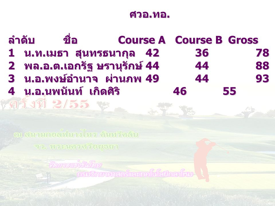 ศวอ.ทอ. ลำดับ ชื่อ Course A Course B Gross HC netscore. น.ท.เมธา สุนทรธนากุล 42 36 78 10 68.