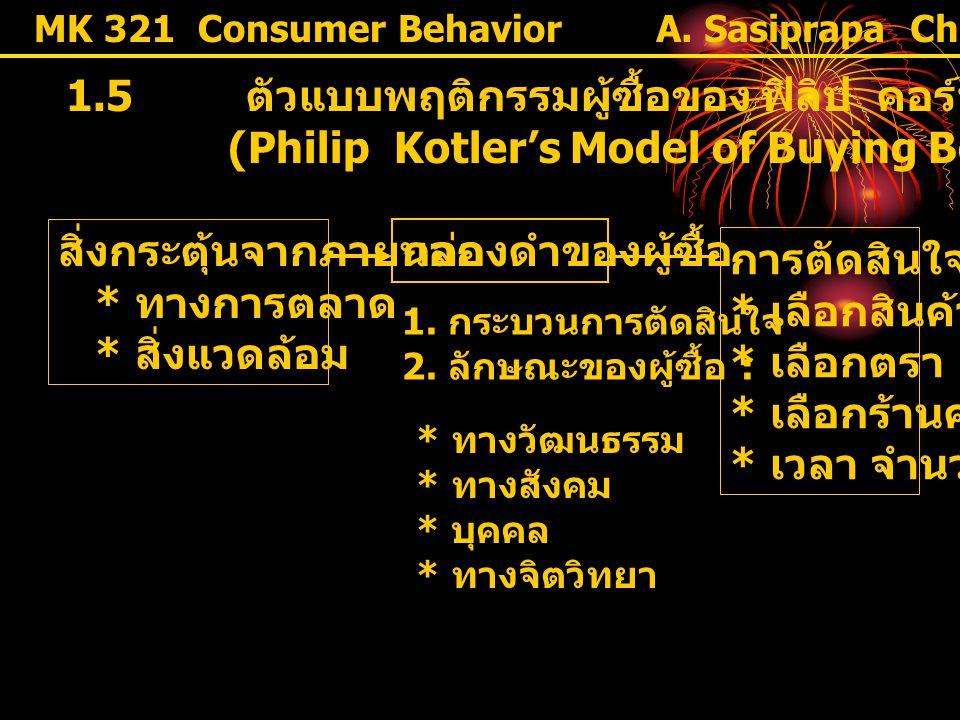 1.5 ตัวแบบพฤติกรรมผู้ซื้อของ ฟิลิป คอร์ทเลอร์
