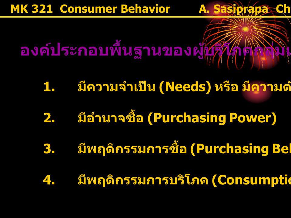 องค์ประกอบพื้นฐานของผู้บริโภคกลุ่มเป้าหมาย