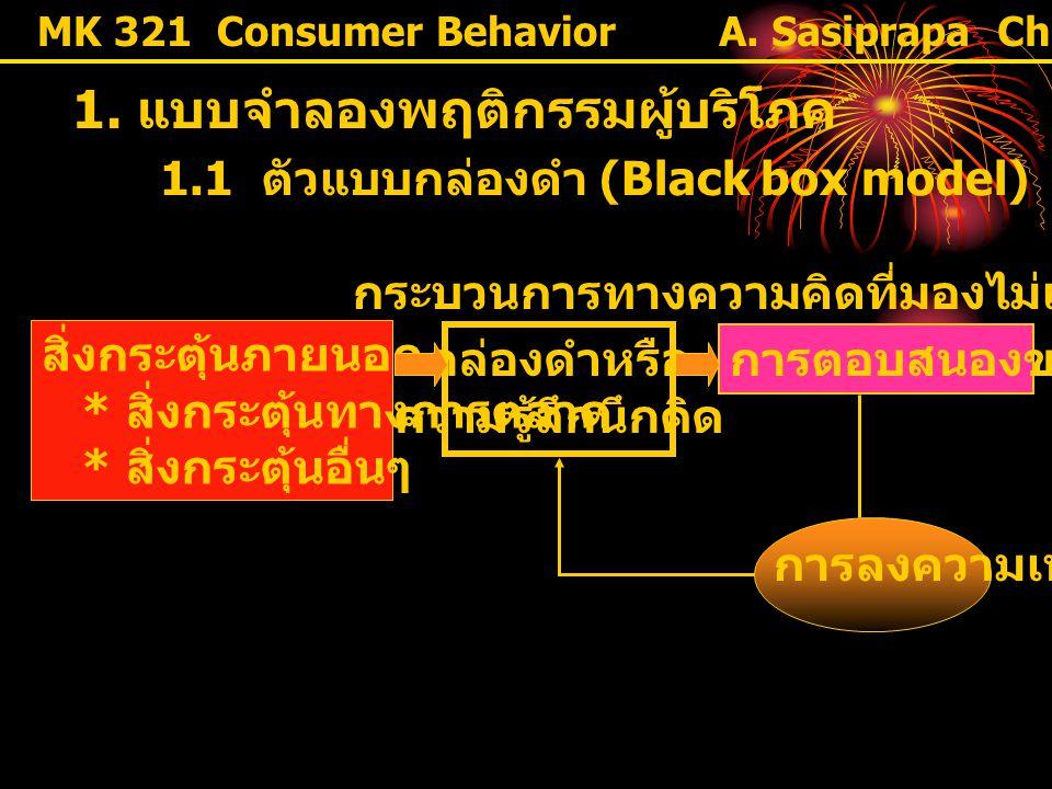 1. แบบจำลองพฤติกรรมผู้บริโภค