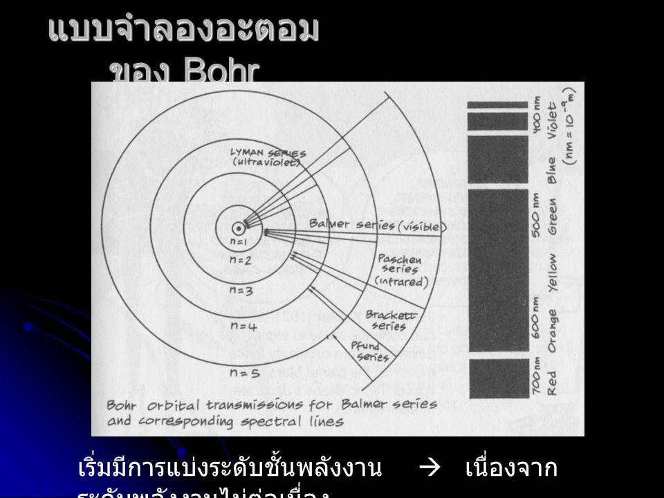 แบบจำลองอะตอมของ Bohr