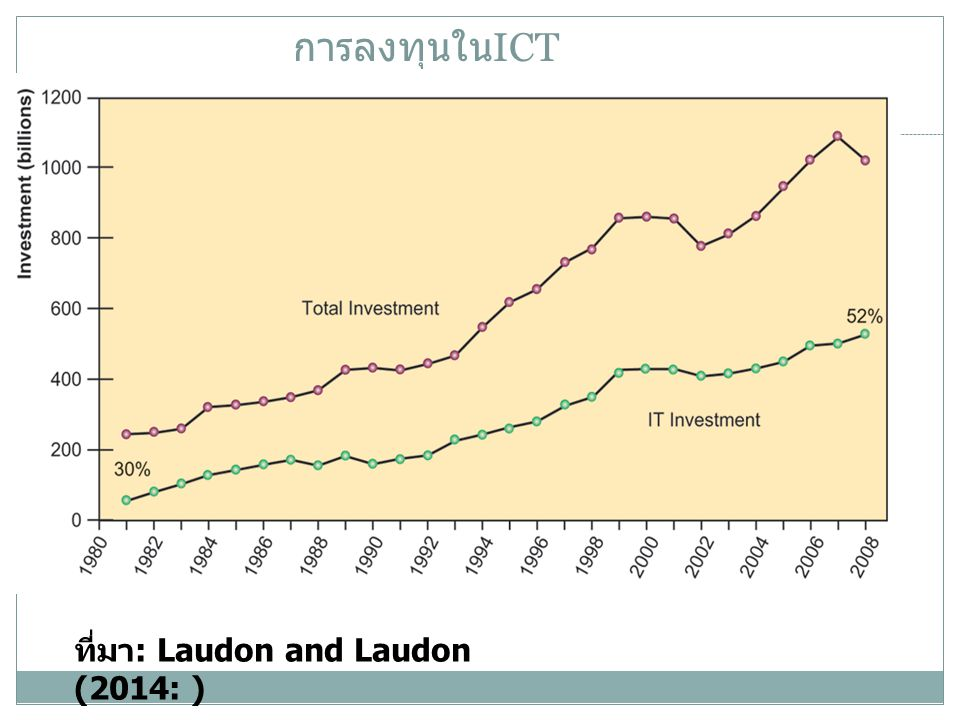 การลงทุนในICT ที่มา: Laudon and Laudon (2014: )