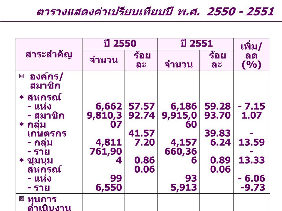 ตารางแสดงค่าเปรียบเทียบปี พ.ศ. 2550 - 2551