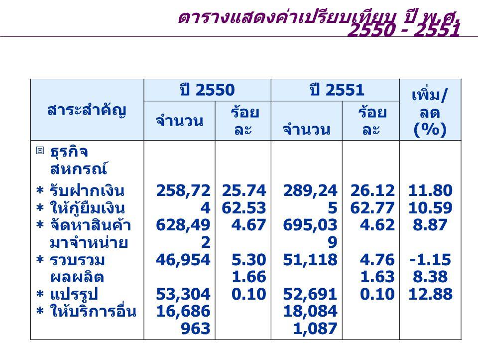 ตารางแสดงค่าเปรียบเทียบ ปี พ.ศ. 2550 - 2551