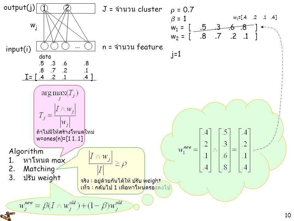 input(i) output(j) wj 1 … n = จำนวน feature J = จำนวน cluster 2