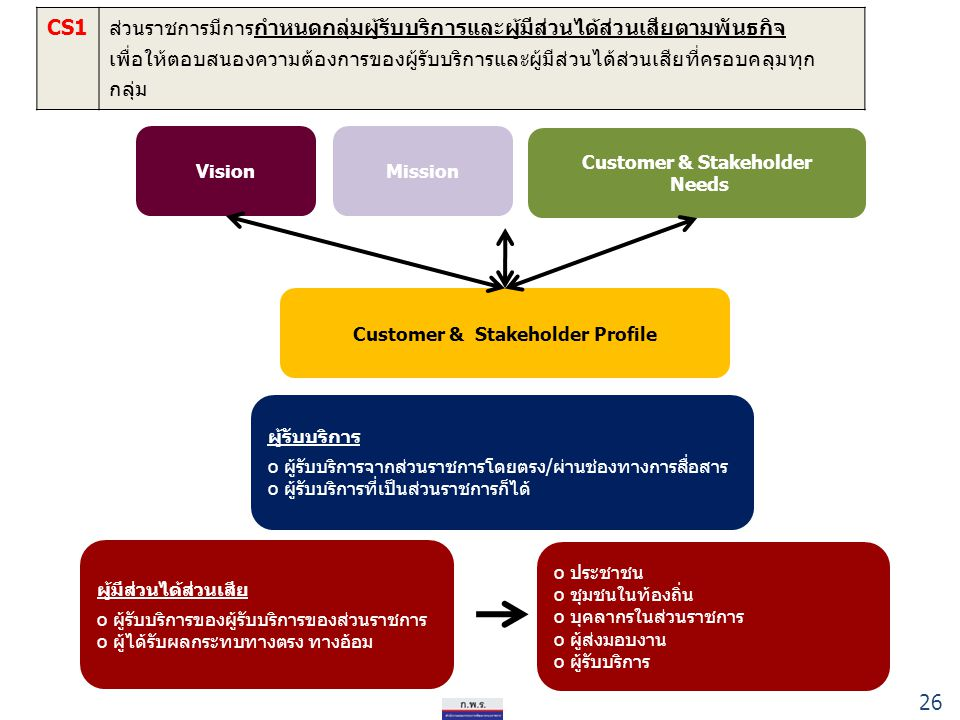 Customer & Stakeholder Customer & Stakeholder Profile