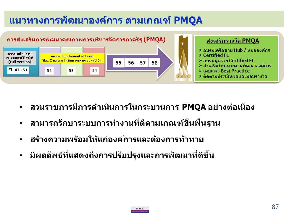 แนวทางการพัฒนาองค์การ ตามเกณฑ์ PMQA