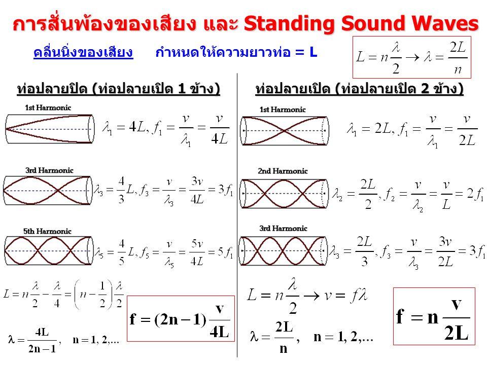 การสั่นพ้องของเสียง และ Standing Sound Waves