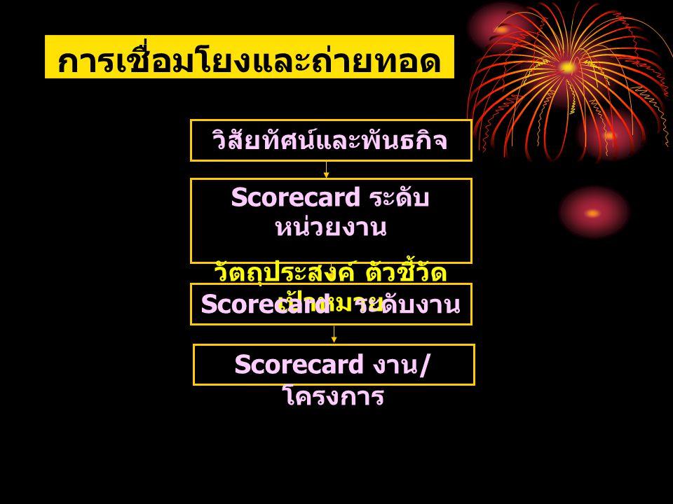 การเชื่อมโยงและถ่ายทอดโดยใช้ Scorecard