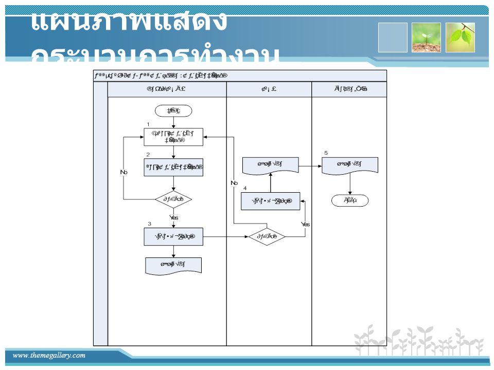แผนภาพแสดงกระบวนการทำงาน