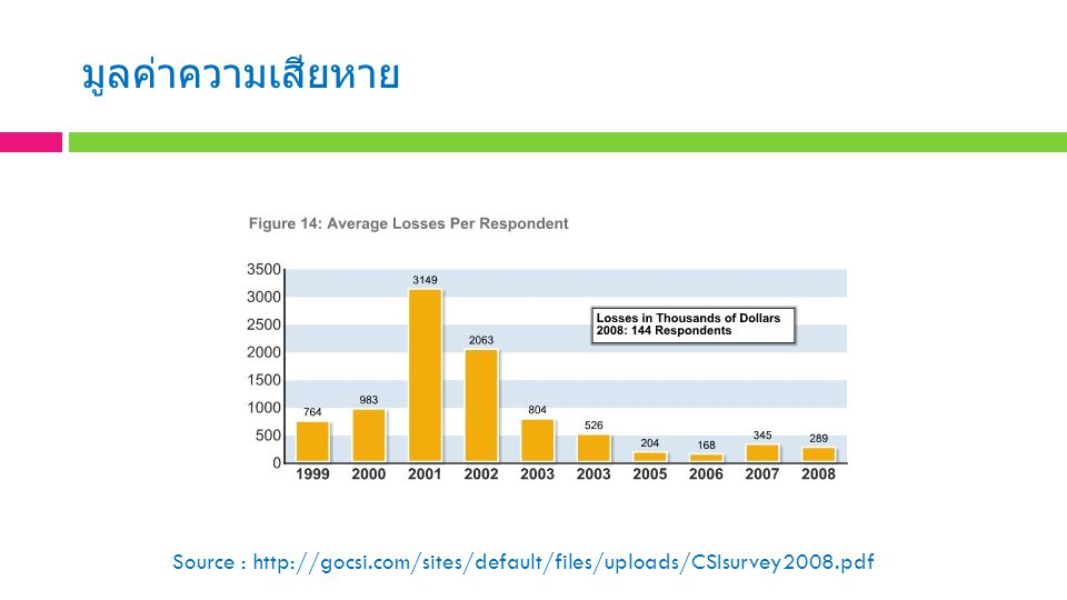 มูลค่าความเสียหาย Source : http://gocsi.com/sites/default/files/uploads/CSIsurvey2008.pdf.