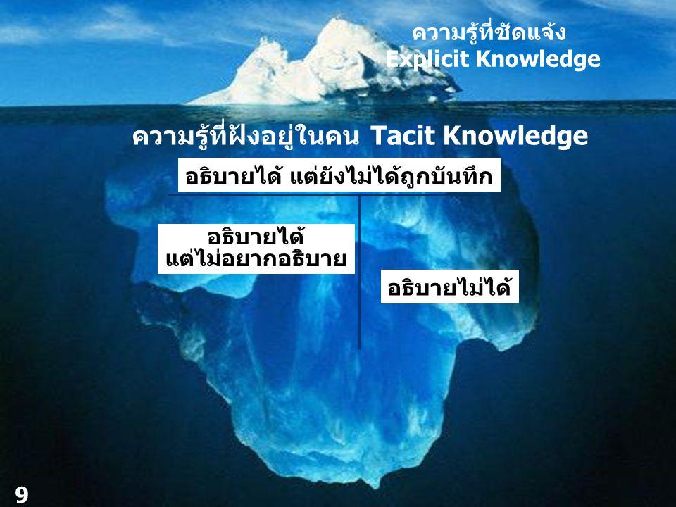 ความรู้ที่ฝังอยู่ในคน Tacit Knowledge