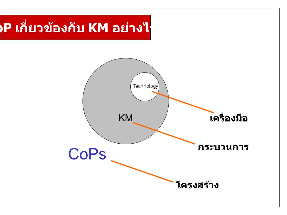 CoP เกี่ยวข้องกับ KM อย่างไร