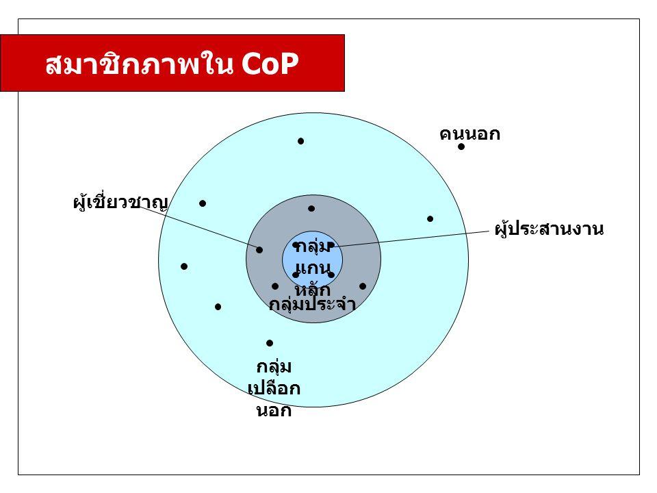 สมาชิกภาพใน CoP คนนอก ผู้เชี่ยวชาญ ผู้ประสานงาน กลุ่ม แกนหลัก