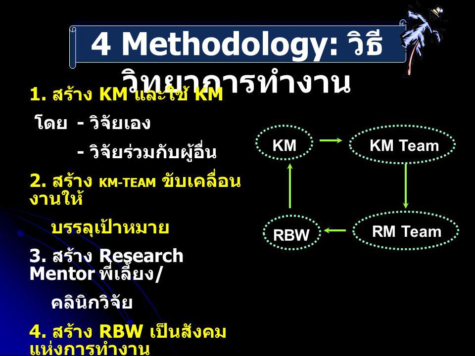 4 Methodology: วิธีวิทยาการทำงาน