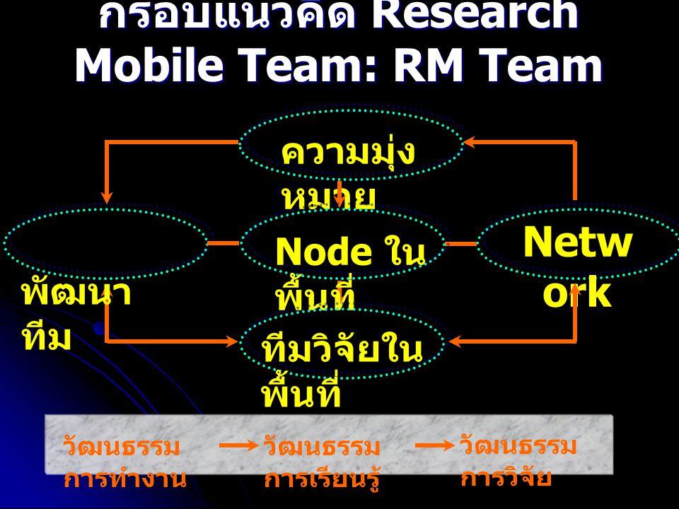 กรอบแนวคิด Research Mobile Team: RM Team
